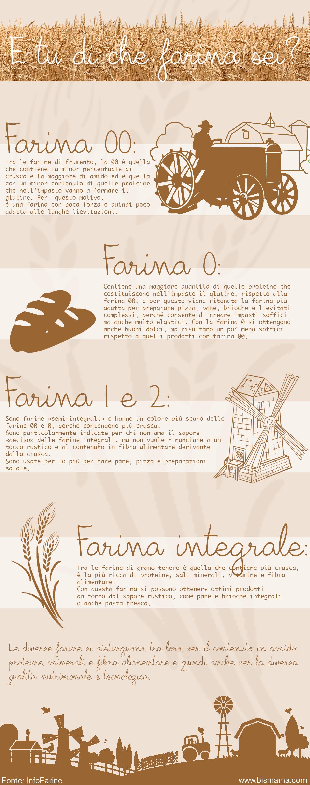 Come scegliere la farina giusta